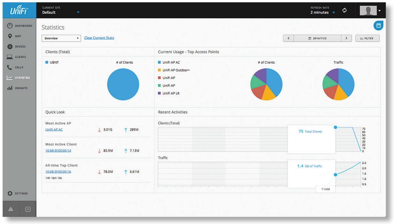 UniFi AC - управление с помощью контроллера - статистика