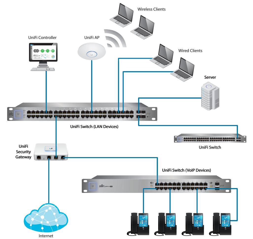 UniFi AC - масштабируемость сети