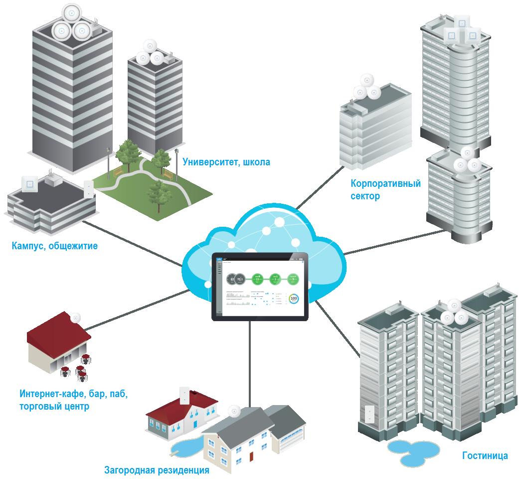 UniFi AC - создание сети с помощью точек доступа