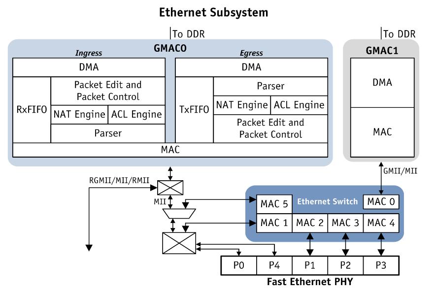 содержит 5-портовый свич 802.3 Fast Ethernet на базе Atheros AR8227