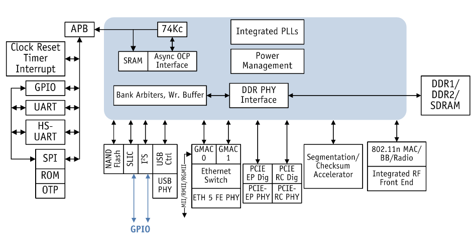 структура процессора Atheros AR9344