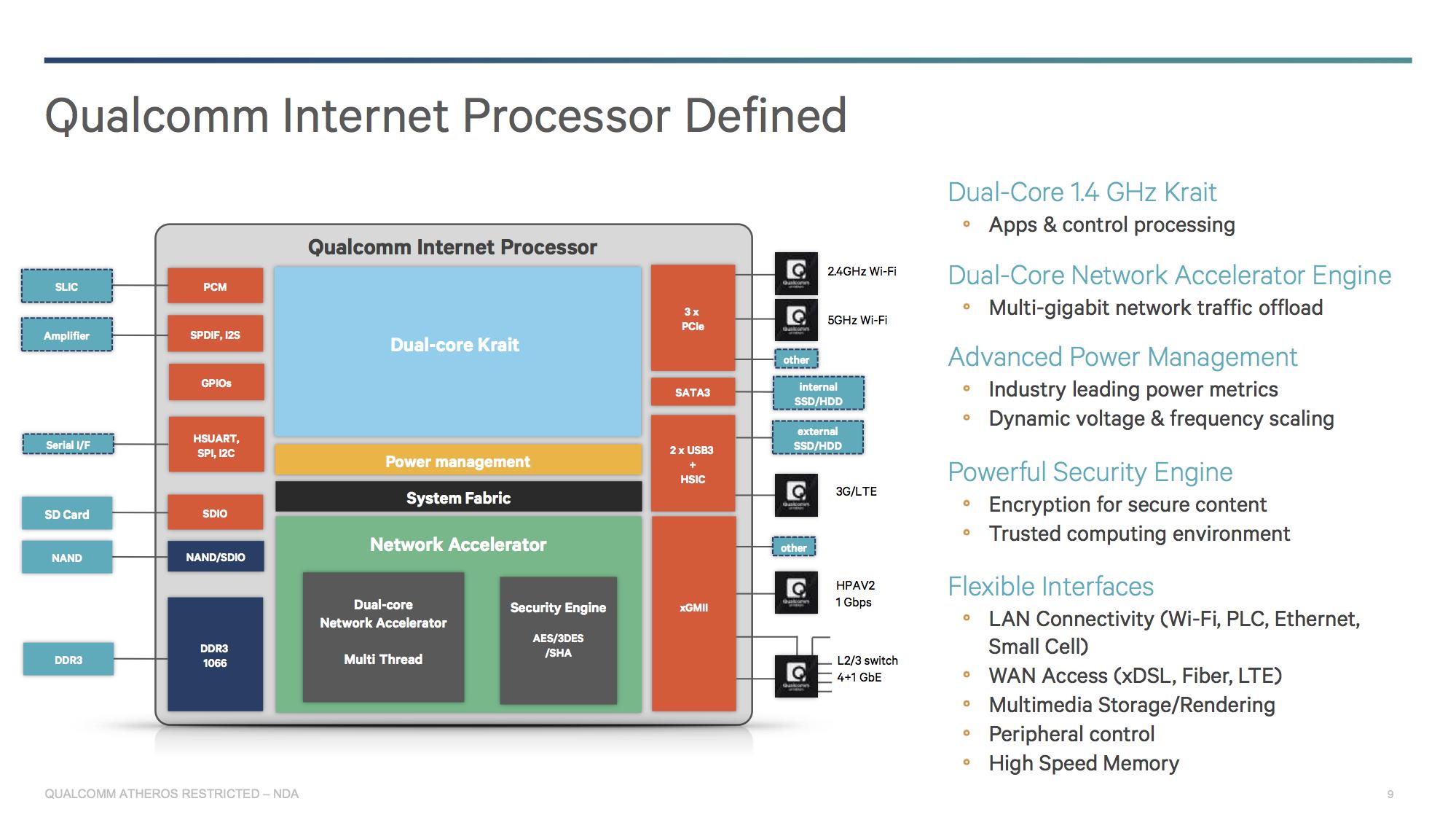 IPQ8064 структура процессора