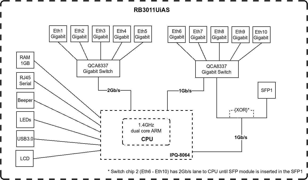 RB3011UiAS-RM - блок схема маршрутизатора
