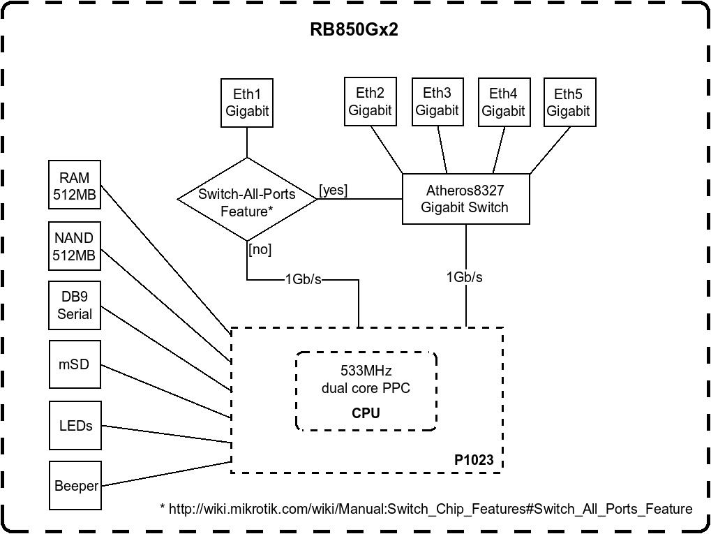 RB850Gx2 - схема