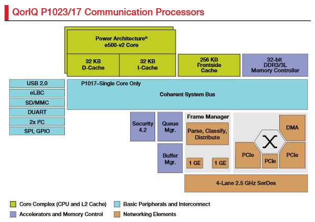 процессор семейства QorIQ P1023, модель P1023NSN5CFB