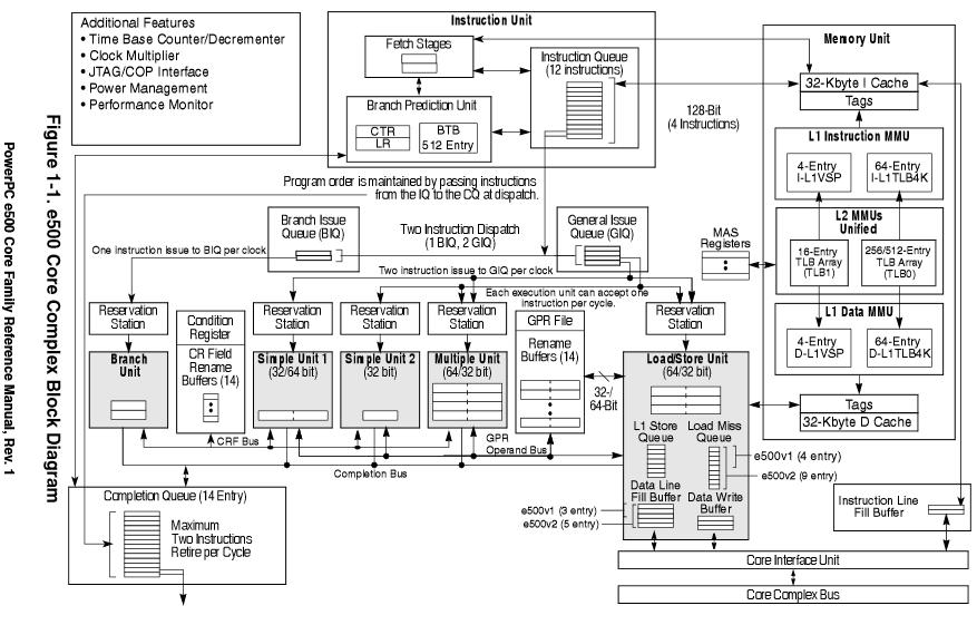 RB850Gx2 - Структурная схема ядер e500