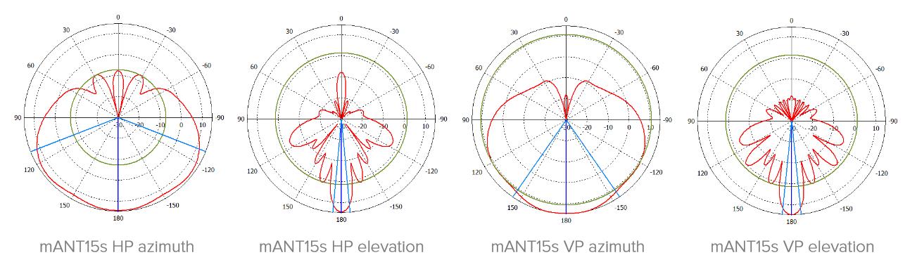 mANTBox 15s - диаграмма направленности