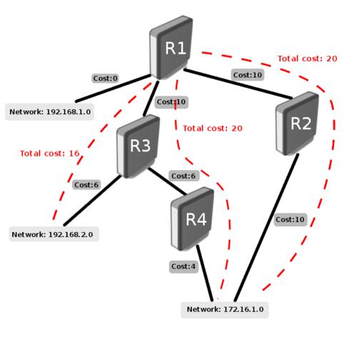 маршрутизация в сети