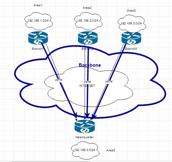 Протокол OSPF
