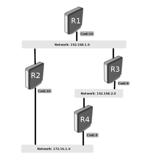 тип маршрутизации сети