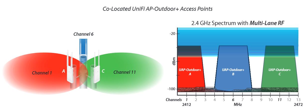 UniFi   UAP-Outdoor+ выбор каналов