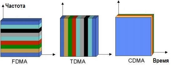TDMA, FDMA, CDMA графики