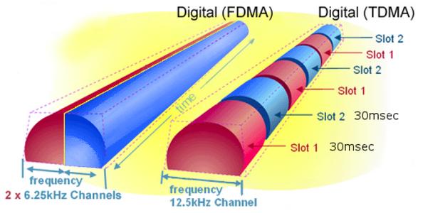 TDMA график
