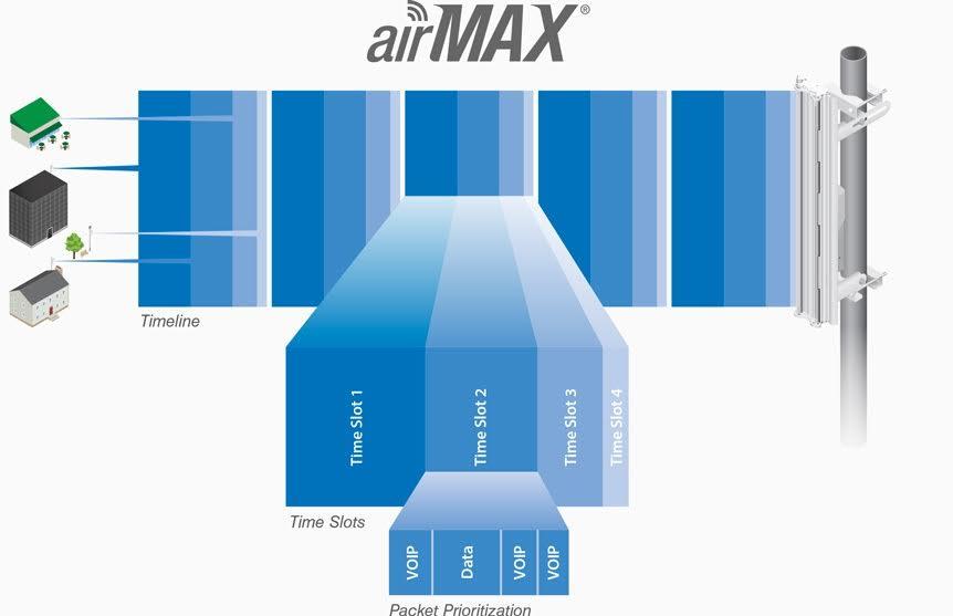 TDMA в оборудовании Ubiquiti, линейки AirMAX