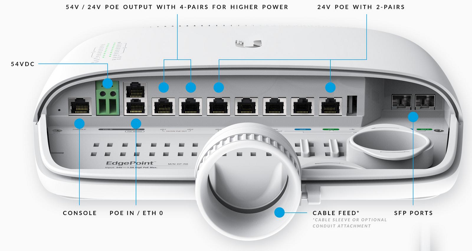 EP-R8 вид на порты