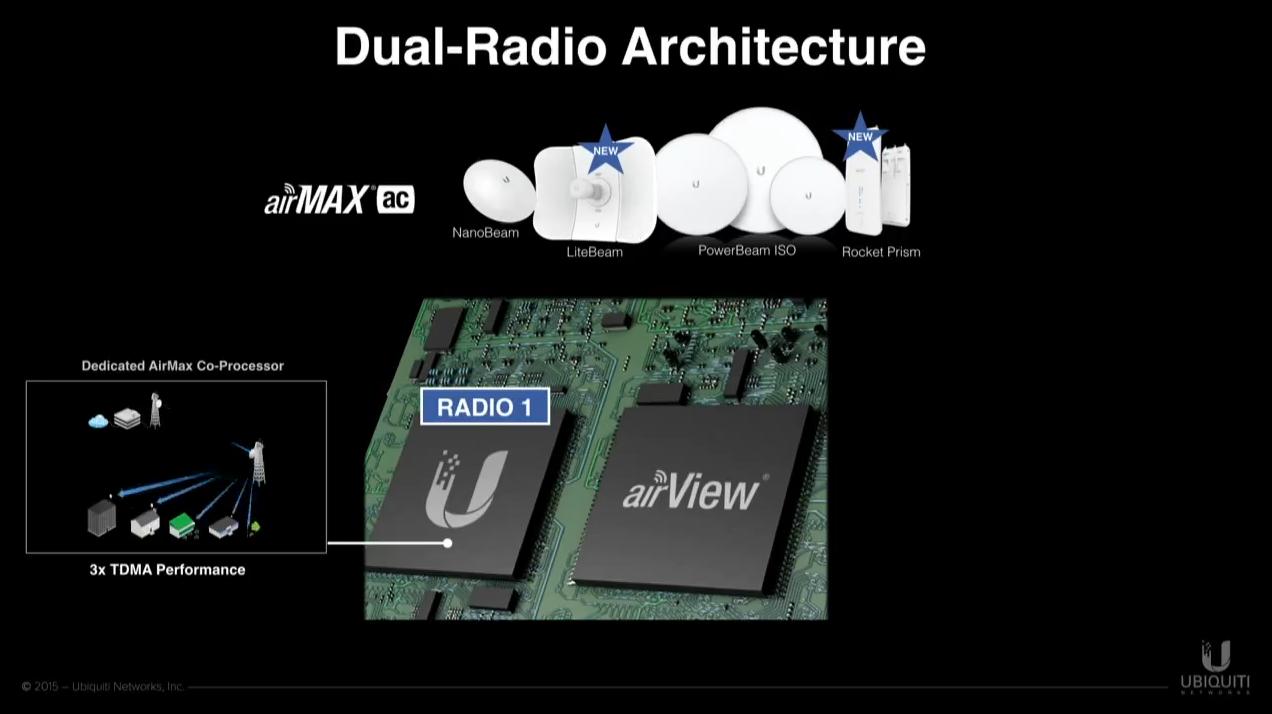 архитектура Dual-Radio