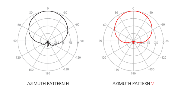 сигнал с вертикальной  (V) и горизонтальной (H) поляризацией