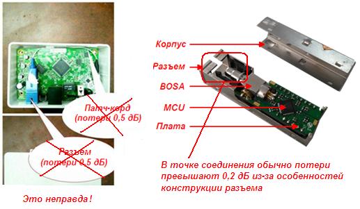 В чем разница между ВОВ и оптическим модулем