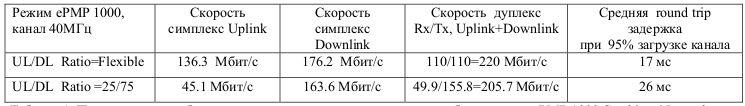 Пропускная способность и задержка в канале точка-точка на оборудовании ePMP 1000 Cambium