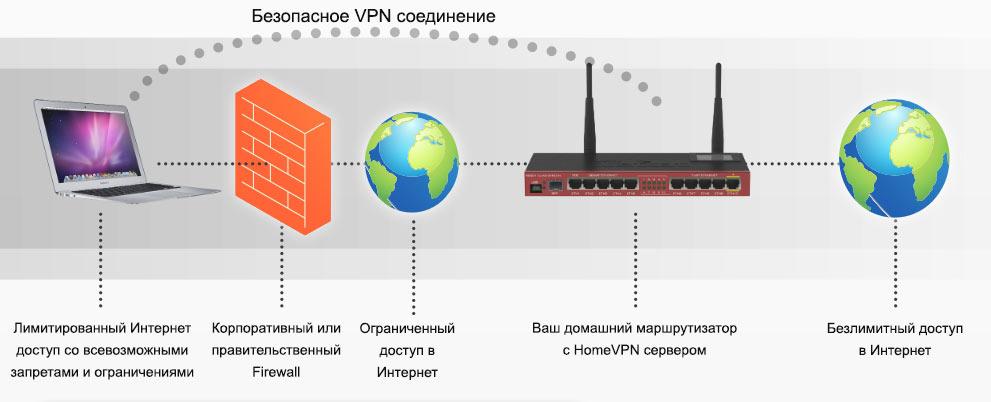 Безопасное VPN соединение