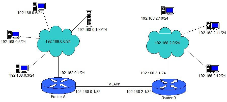 Топология объединения двух сетей