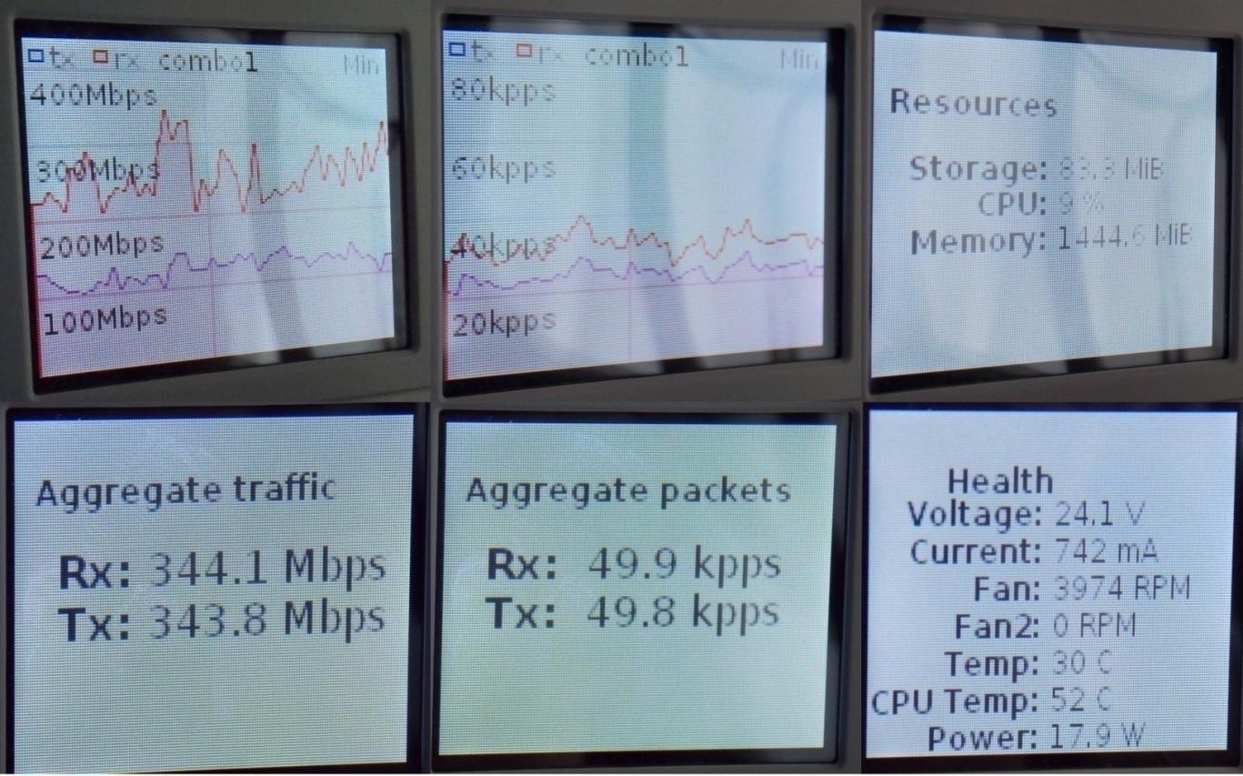 Сенсорный экран с показателями работы маршрутизатора (утренняя загрузка)