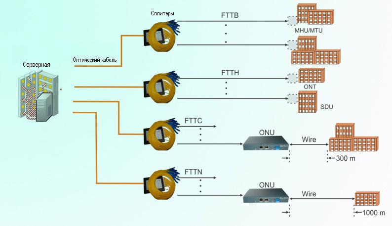 Технология FTTx