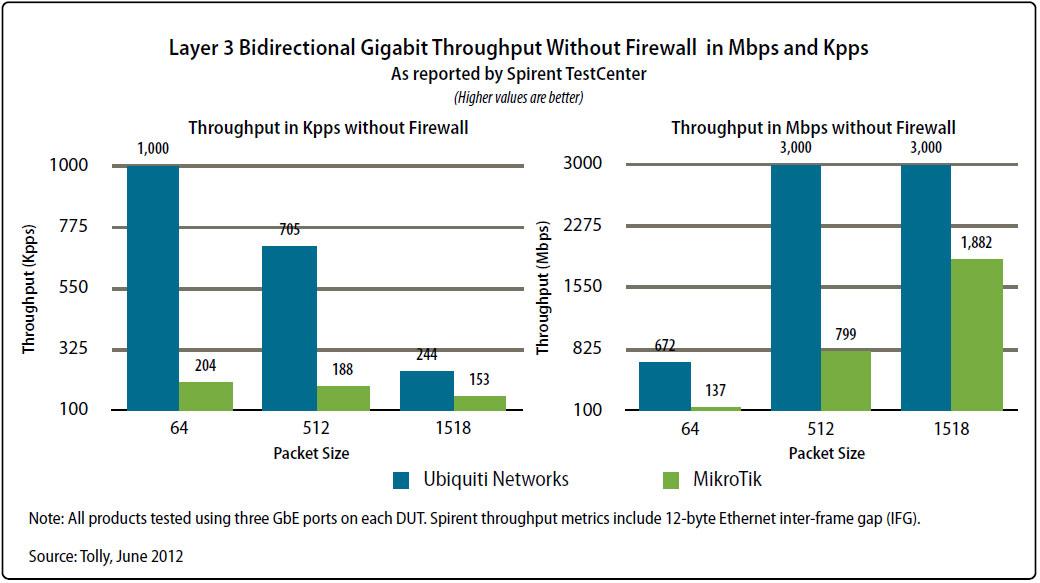 тест Ubiquiti EdgeRouter Lite и Mikrotik RouterBoard RB1100AHx2