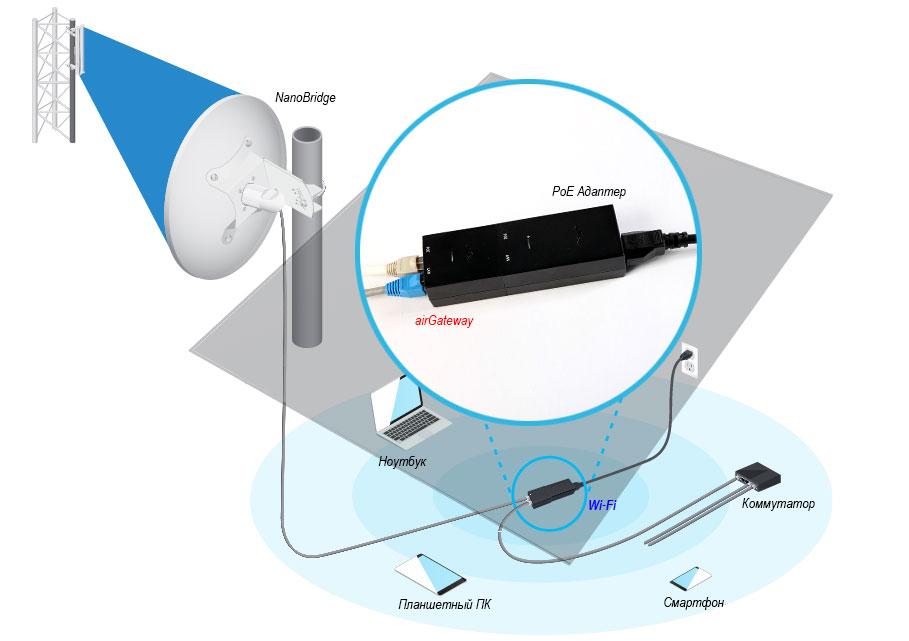 Схема подключения PoE адаптер и Ubiquiti airGateway
