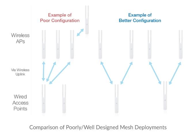 Обзор и тестирование Unifi Mesh