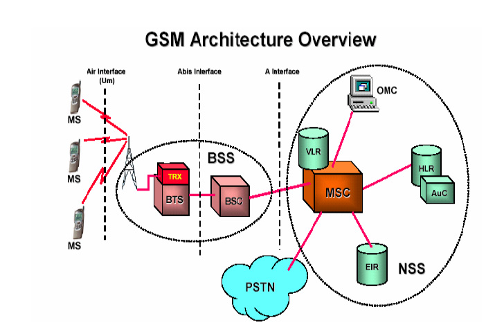 Figure-1-GSM-Architecture-Overview-Network-structures-as-shown-in-figure-1-are-same-in.png