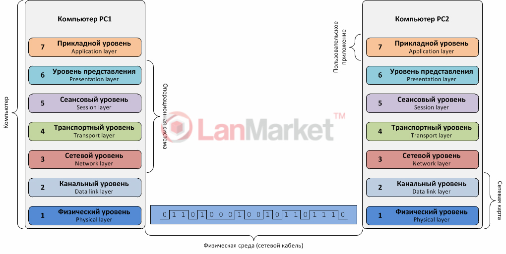 Базовые основы настройки VLAN в RouterOS на оборудовании