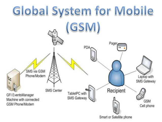 global-system-for-mobile-gsm-1-638.jpg
